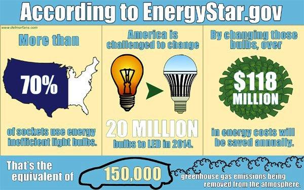 Energy Saving Light Bulbs Facts